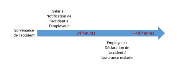 Accident Du Travail Quelle Indemnite